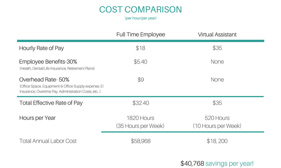 Cost Comparison, Virtual Assistant